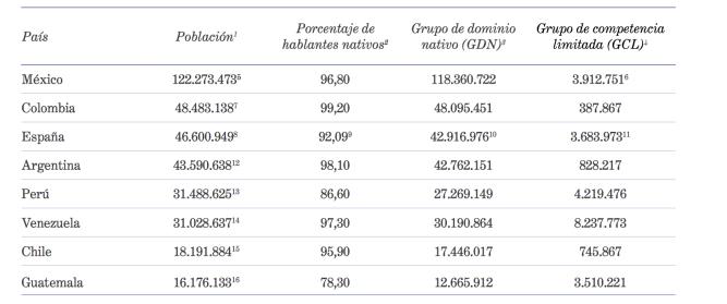 Población de los países hispanohablantes 1